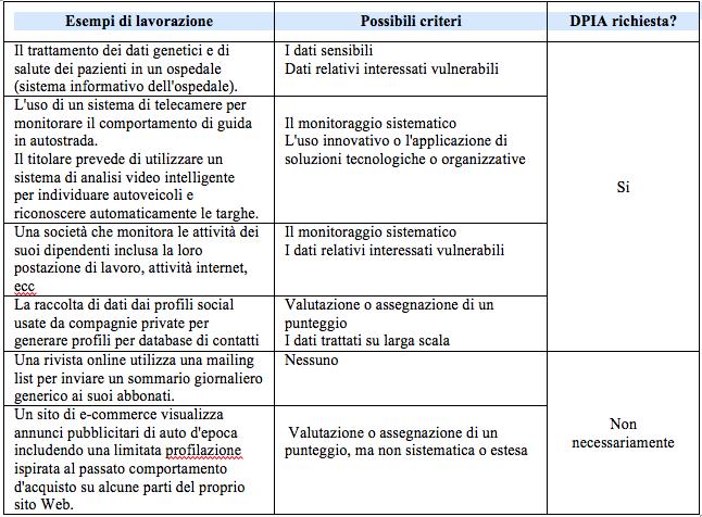 Linee Guida Dpia In Italiano Blogozap